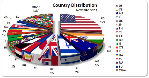 Country Distribution November 2013