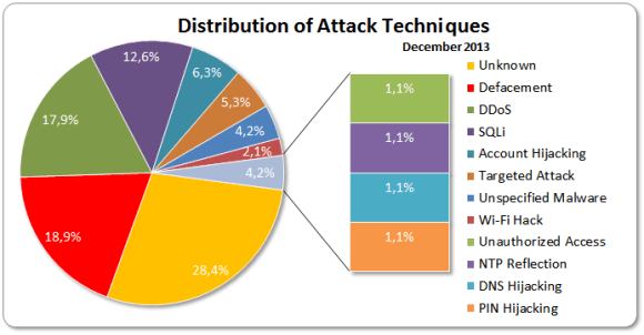 December 2013 Distribution