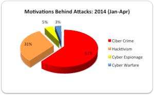 Motivations Jan-Apr2014