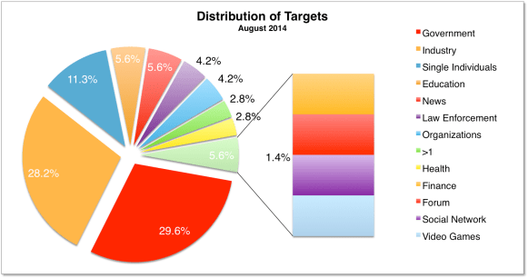 Distribution of Targets August 2014