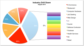 Industry Drill Down August 2014
