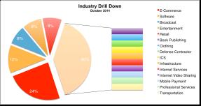 Industry Distribution Oct 2014
