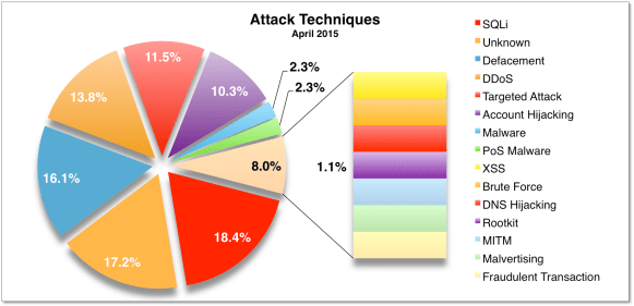 Attack Techniques Apr 2015