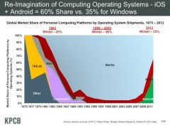 mary meeker computingmarketshare-640x480
