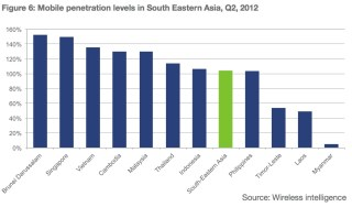 Myanmar lags south east asia mobile penetration rates