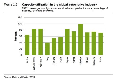 global-motor-industry-overcapacity