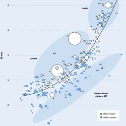Innovation index versus GDP