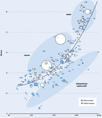 Innovation index versus GDP