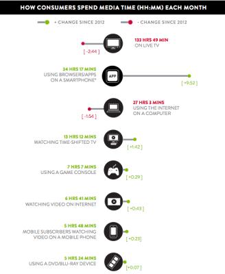 Nielsen-time-spent-per-device-2013