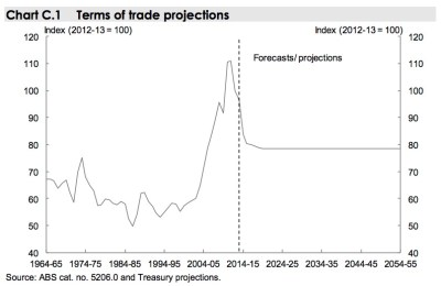 Australian-terms-of-trade-projections