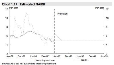 estimated-australian-unemployment