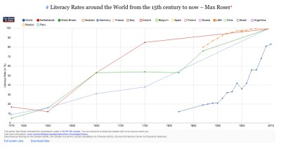 world-literacy-rates