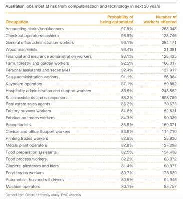 Australian-industries-expected-to-be-disrupted-pwc
