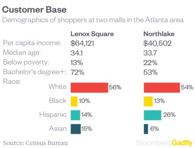atlanta-mall-comparison