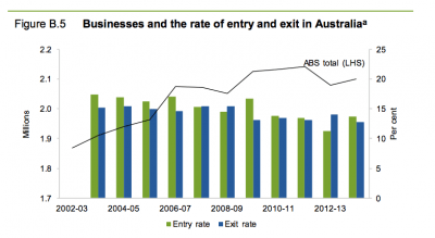 australian-business-exits-and-entries
