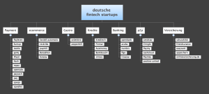 FinTech in GER – ein kurzer Rückblick auf das Jahr 2014  – aus 40 wurden 145 FinTechs!