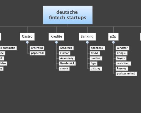 erste Version der FinTech Startups