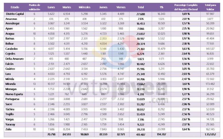 411.487 validaciones de firmas activan la segunda etapa para revocar a Maduro (Resultados finales)