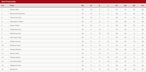 Official Psl On Twitter The Absaprem Log Standings After This Evening S Matches
