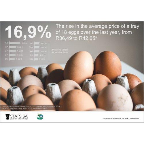 Medium Crop Of Price Of Eggs