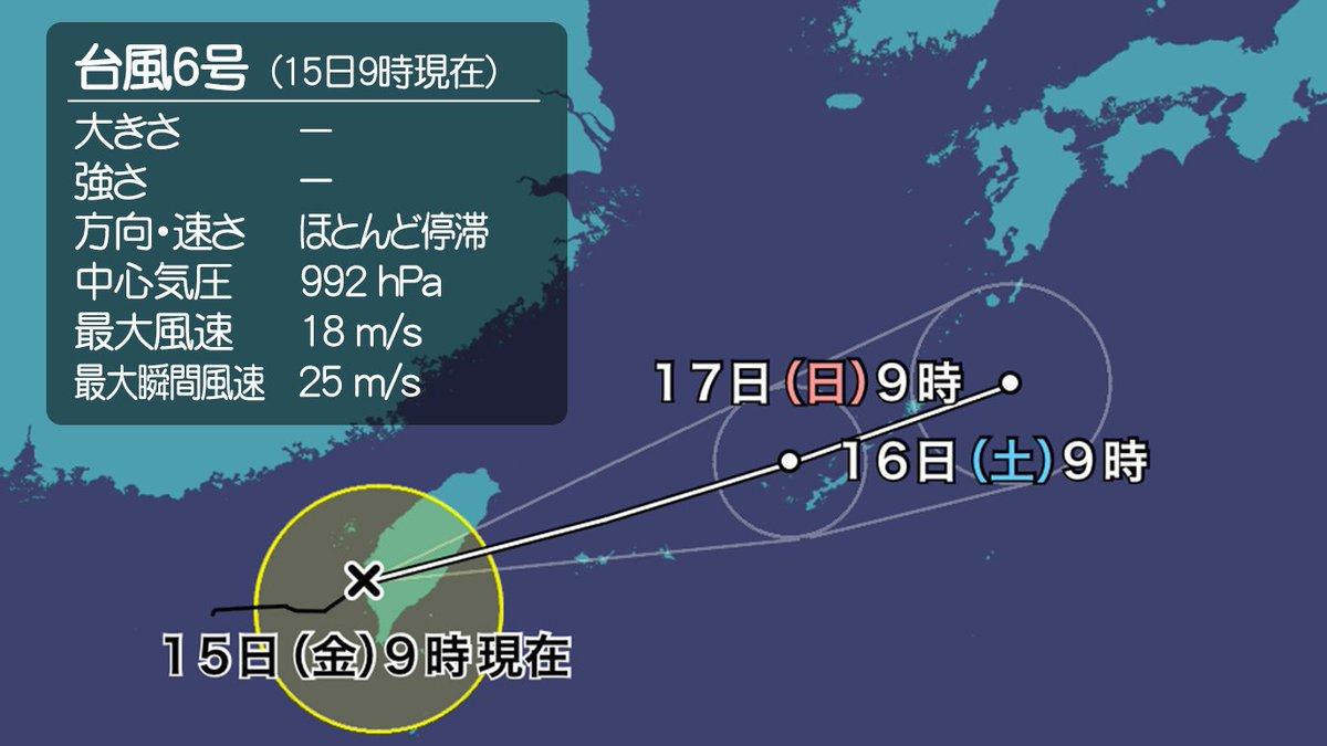 test ツイッターメディア - 【台風6号発生】 今日15日(金)9時に、台湾の西で台風6号(ケーミー)が発生。 この後は東北東に進み、明日16日(土)にかけて南西諸島に接近する見込みです。 梅雨前線が停滞しているところに台風が接近、通過することで、沖縄や奄美では大雨の恐れがあります。 https://t.co/o80sXQHqZ3 https://t.co/1T9jP3gz3n