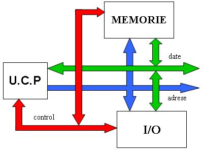 Schemablocmicroprocesor