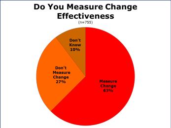 Do you measure Change