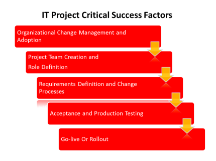 IT Project Critical Success Factors