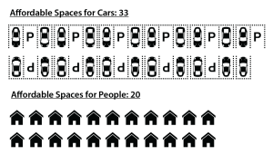 More Affordable Housing for Cars than Affordable Housing for People-01