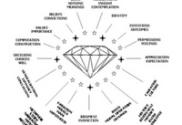 diamond-of-consciousness-meta-questions-neuro-semantics-diagram