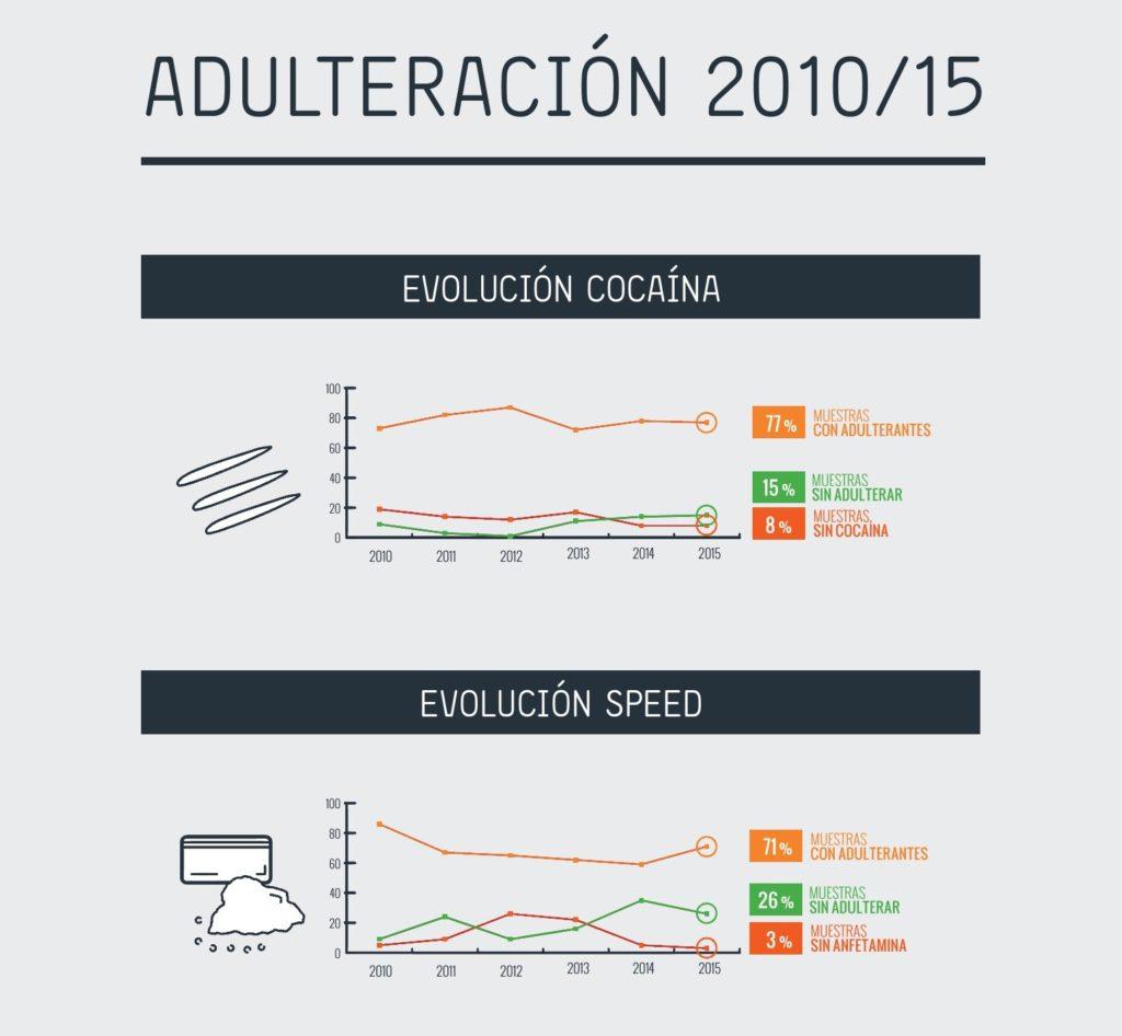 adulteracion-drogas-ec