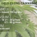S'aprova la Llei d'associacions de consumidors cànnabis