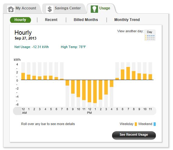 SCE 9-27-13 Day Usage