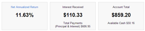 How Much I've Made With Lending Club