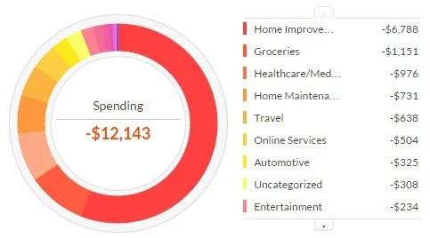 Budgeting Personal Capital PersonalProfitability.com