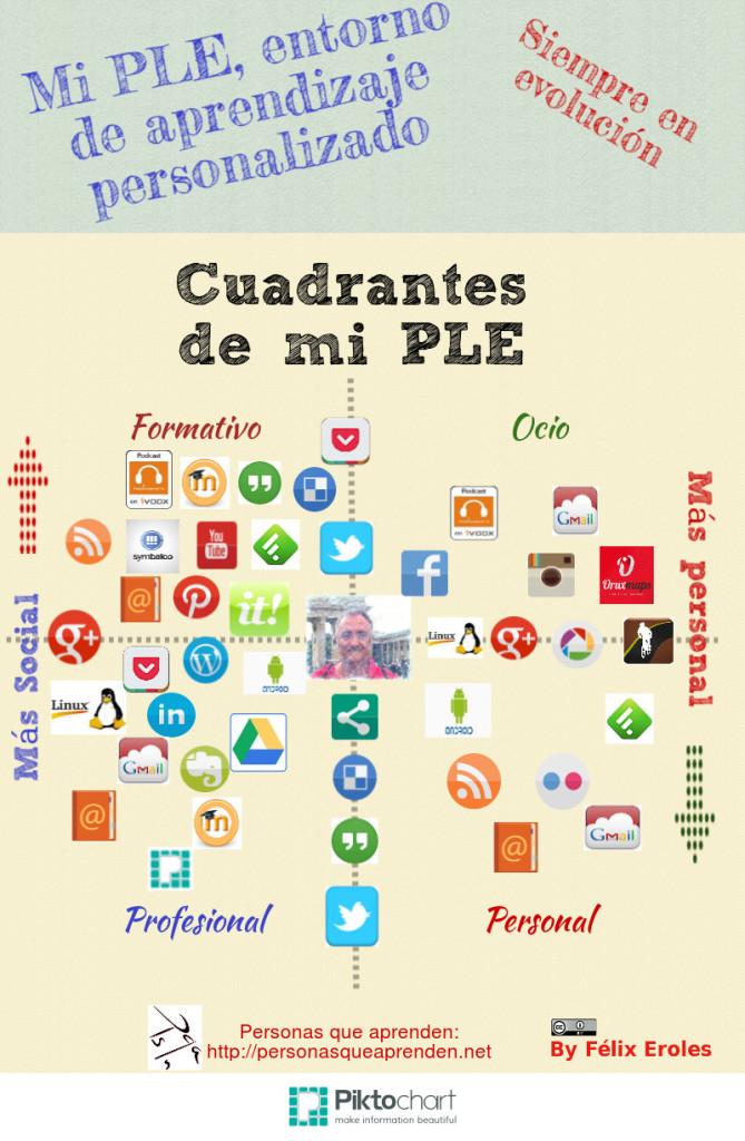 Curso eLearning sobre PLEs certificado por la Universidad de Barcelona y la Generalitat de Catalunya.