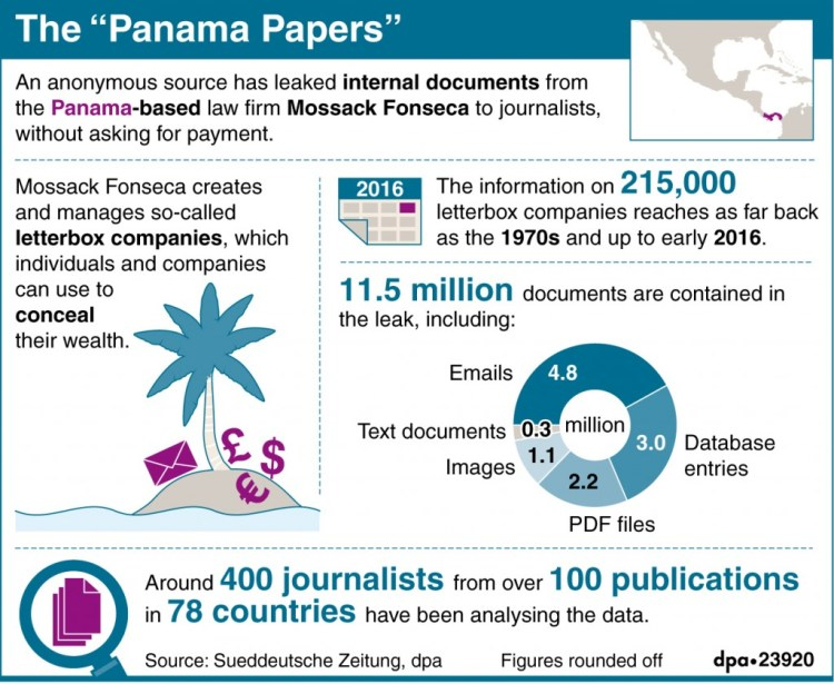 "The ""Panama Papers"" (04.04.2016)"