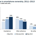 56  of American adults are now smartphone owners   Pew Internet   American Life Project