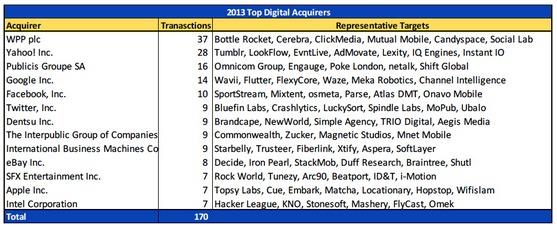 Coady Diemar Partners   Deal Maven  Digital Marketing  Media   Commerce M A Activity