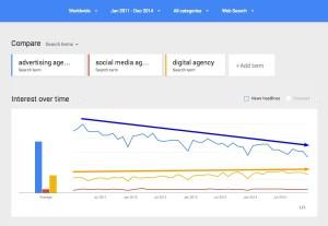 Google Trends   Web Search interest  advertising agency  social media agency  digital agency   Worldwide  2011 2014