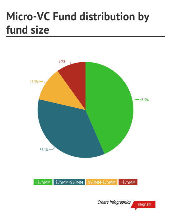 MicroVC_Fund_distribution_by_fund_size