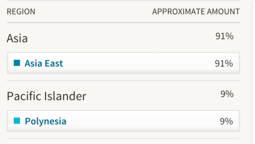 My genetic makeup, according to Ancestry