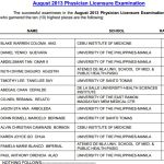 Physician Board Exam Top 10 Passers (Topnotchers August 2013)