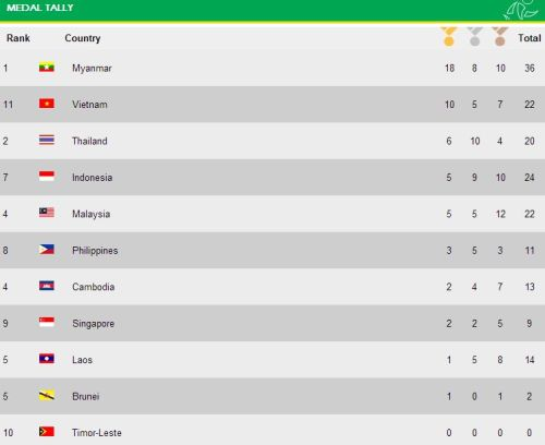 Medal Tally SEA Games