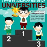 Philippine University Rankings for 2014 Released by PhilStar