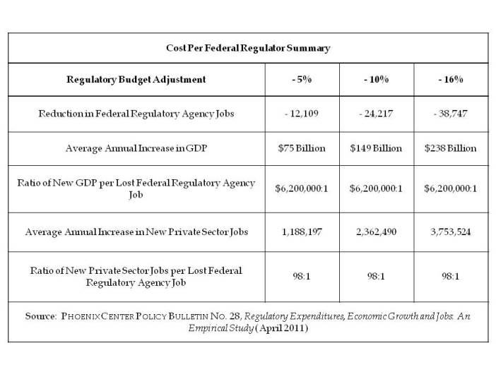 Cost Per Regulator Summary