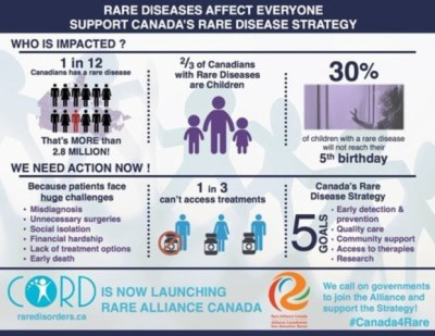 CNW | Rare Disease Strategy Urgently Needed to Help 3 Million Canadians