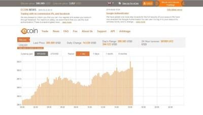 Bitcoin Trading Platform eCoin.eu Launches Instant Bank Transfer for European Customers