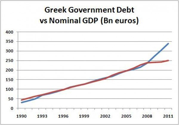 The Greece Crisis and how it Affects Thailand