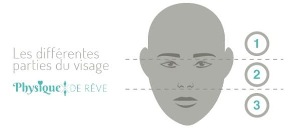 visage formes et types morphostyle